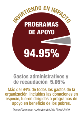94.95% of organizational expenses, including donated goods, went directly to programs that help the poor