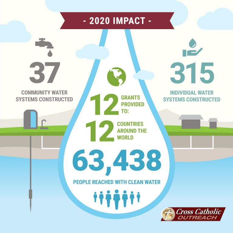 Cross Catholic Outreach FY20 Water Impact