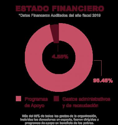 CCO_ImpactPg-PieChart_Spanish2020 (2)